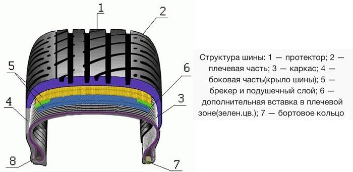 Основные части автомобильной покрышки